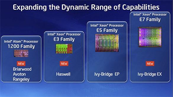 Intel Haswell és Ivy-Bridge EP Xeon 1