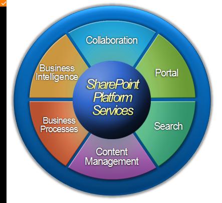 SharePoint kör