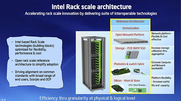 Intel Haswell és Ivy-Bridge EP Xeon rack