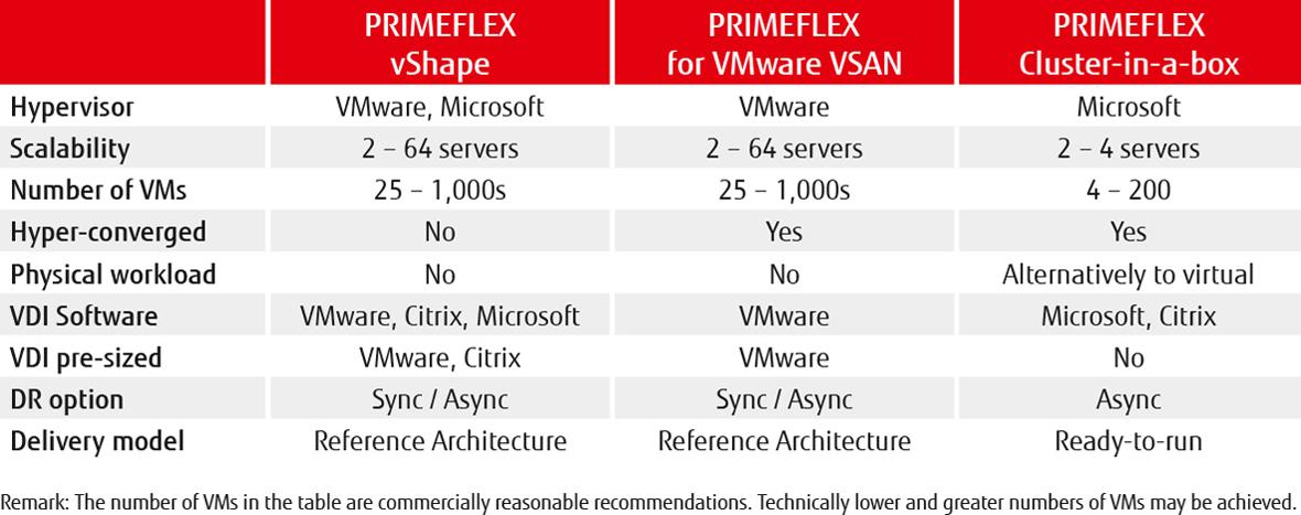 VMware vSphere és Virtual SAN