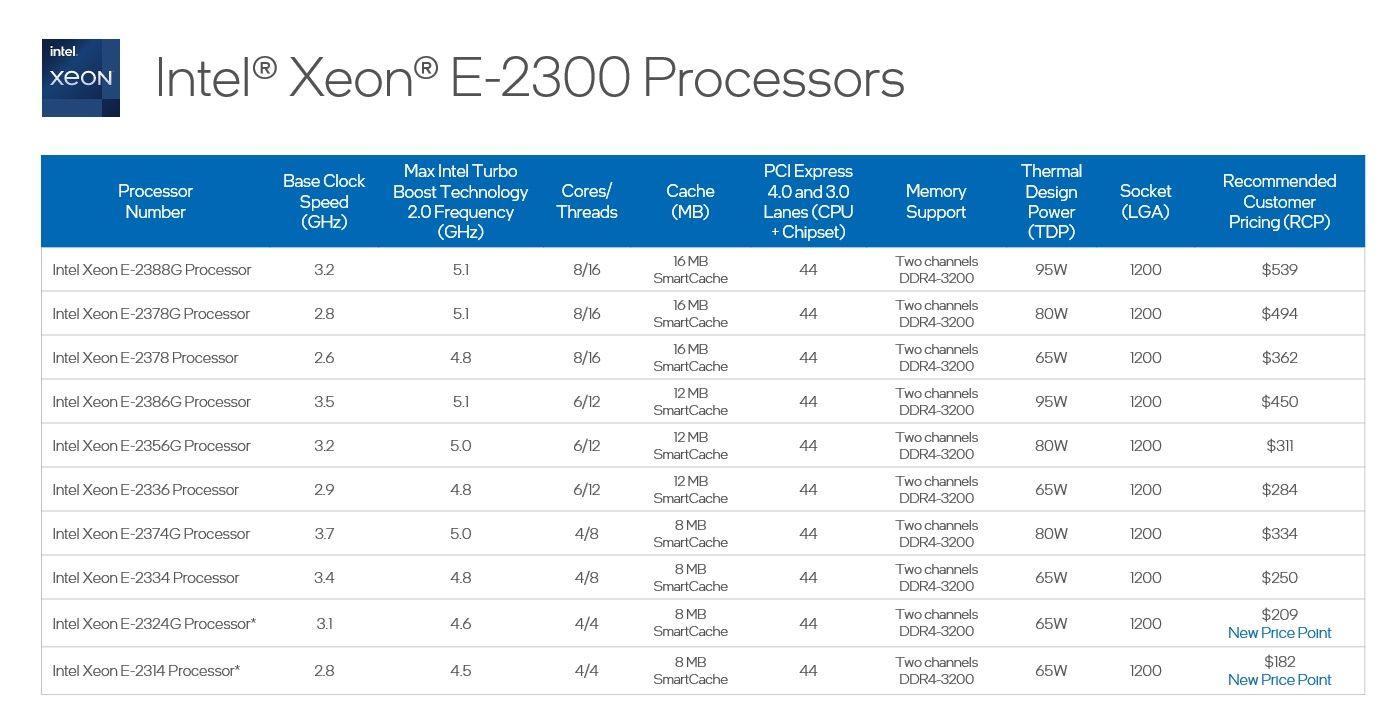 Intel Xeon E-2300, Rocket Lake-E processzorok