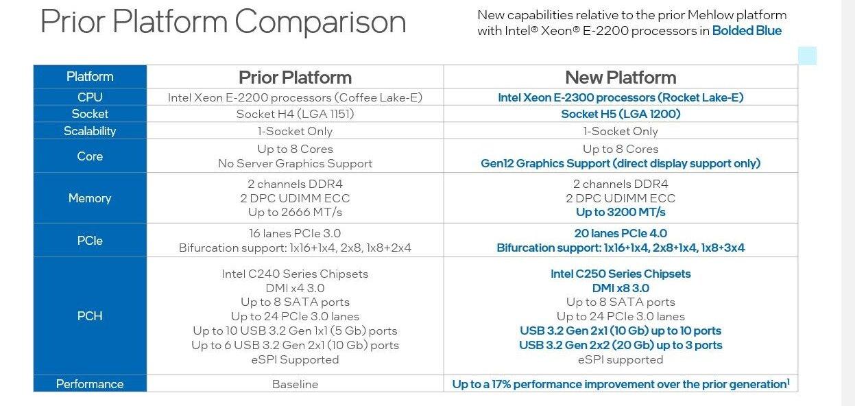 Intel Xeon E-2300, Rocket Lake-E