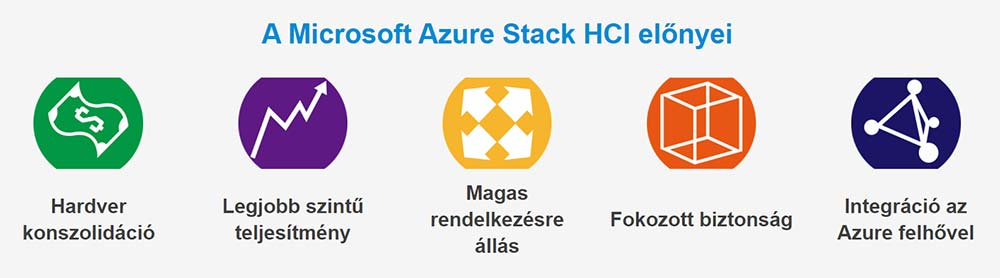 A Microsoft Azure Stack HCI előnyei