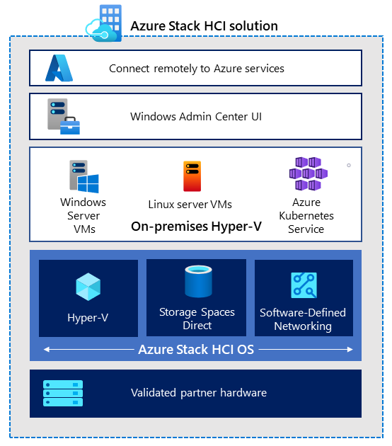 Azure Stack HCI megoldások