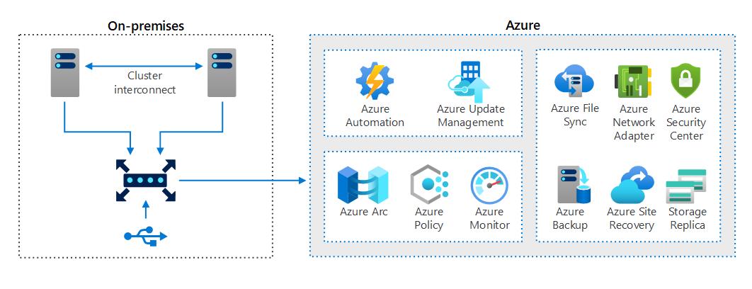 Azure Stack HCI - fiókirodák